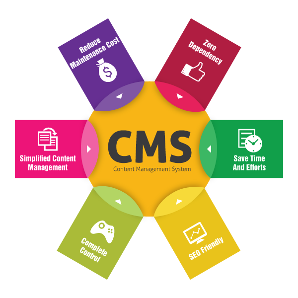How To Choose The Right CMS For My Website